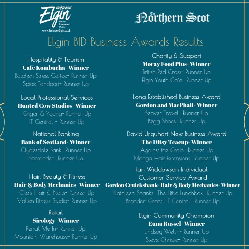 BID Awards results
